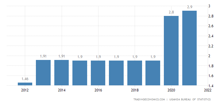 Uganda Unemployment Rate