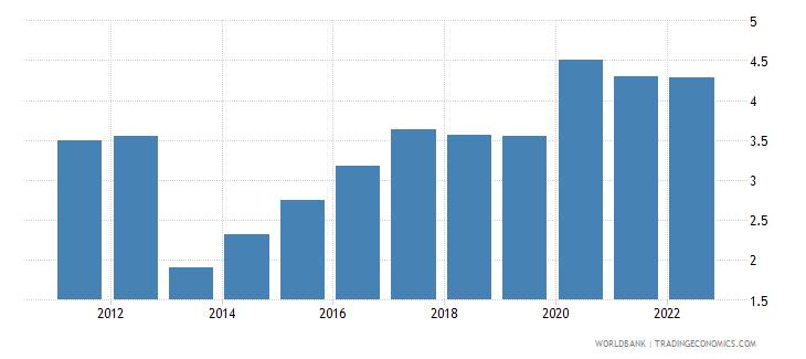 uganda unemployment total percent of total labor force wb data