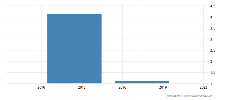 uganda unemployment with basic education percent of total unemployment wb data