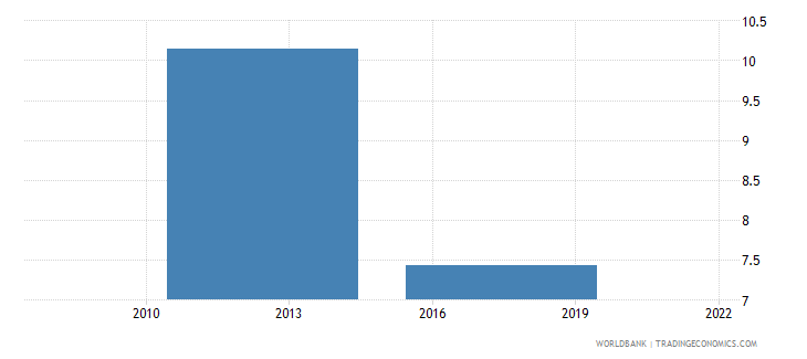 uganda unemployment with intermediate education percent of total unemployment wb data