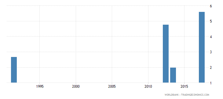 uganda unemployment youth male percent of male labor force ages 15 24 national estimate wb data