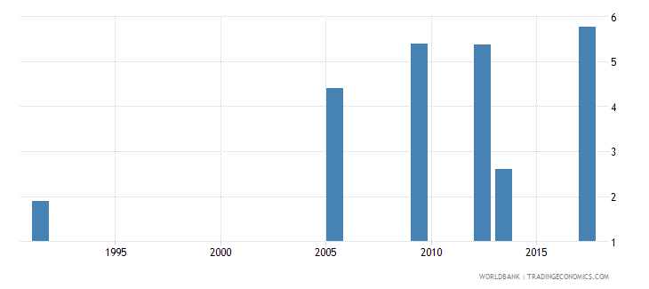 uganda unemployment youth total percent of total labor force ages 15 24 national estimate wb data