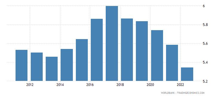 uganda urban population growth annual percent wb data