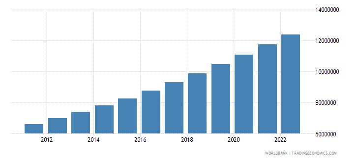 uganda urban population wb data