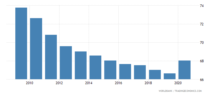 uganda vulnerable employment male percent of male employment wb data