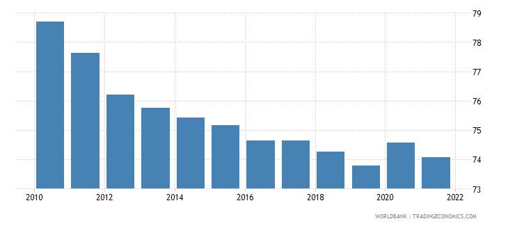 uganda vulnerable employment total percent of total employment wb data