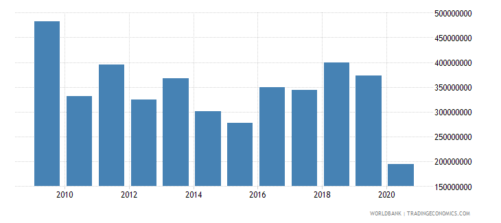 uganda workers remittances and compensation of employees paid us dollar wb data