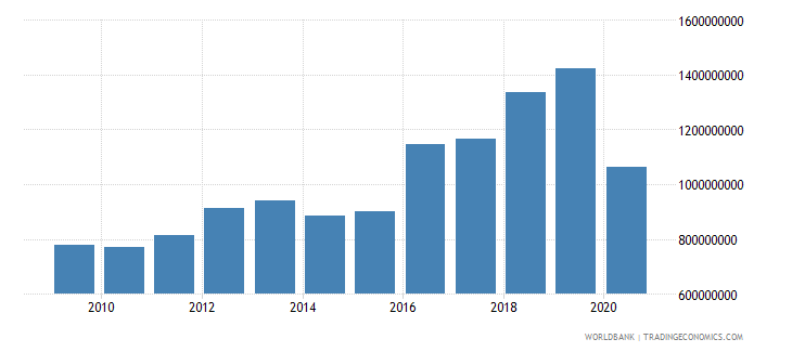 uganda workers remittances and compensation of employees received us dollar wb data