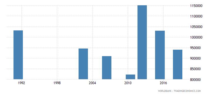 uganda youth illiterate population 15 24 years both sexes number wb data