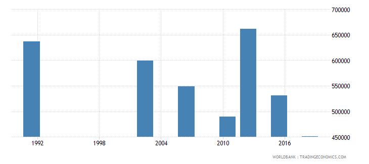 uganda youth illiterate population 15 24 years female number wb data