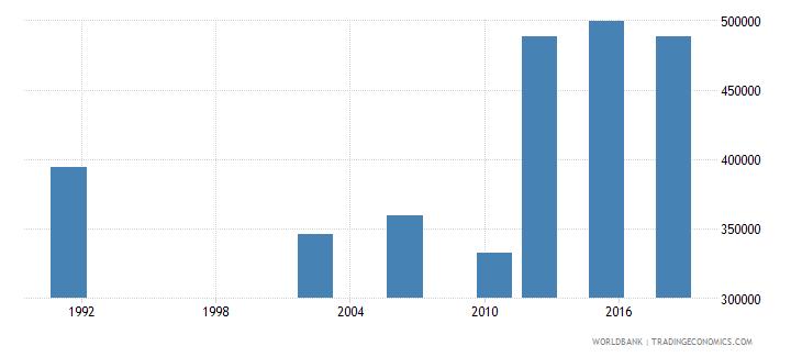 uganda youth illiterate population 15 24 years male number wb data