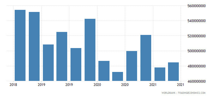 ukraine 01_cross border loans from bis reporting banks wb data