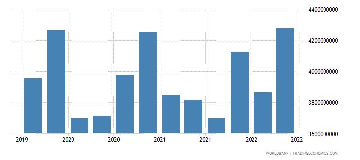 ukraine 02_cross border loans from bis banks to nonbanks wb data