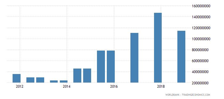 ukraine 03_official bilateral loans total wb data