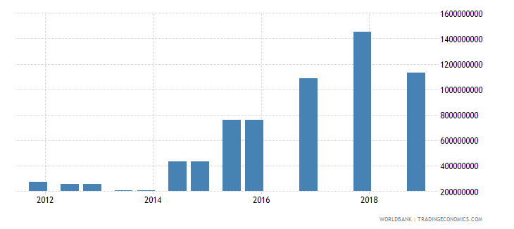 ukraine 04_official bilateral loans aid loans wb data