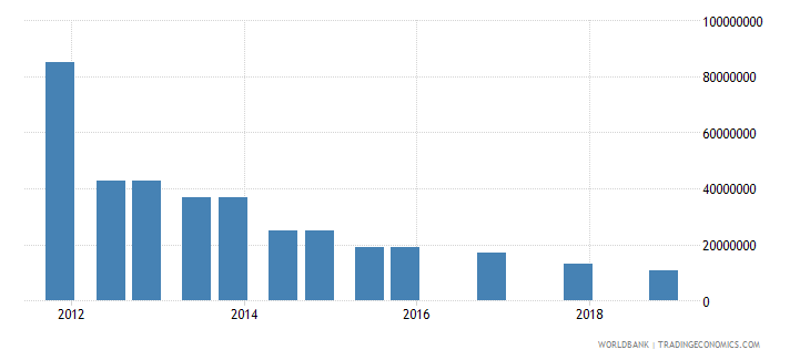 ukraine 05_official bilateral loans other wb data