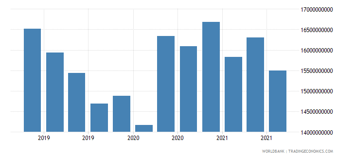 ukraine 06_multilateral loans total wb data