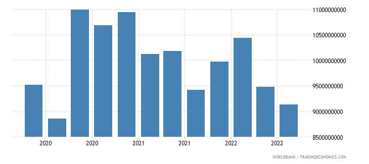 ukraine 07_multilateral loans imf wb data