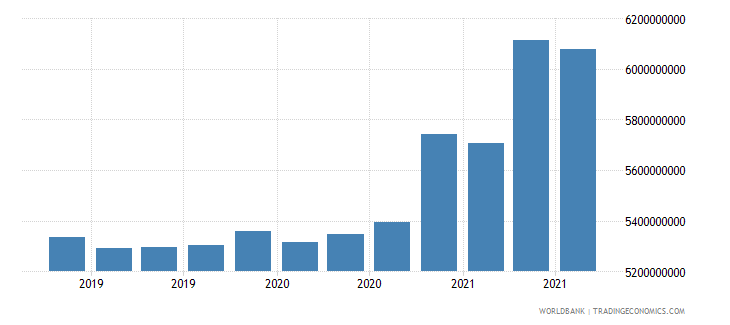 ukraine 08_multilateral loans other institutions wb data