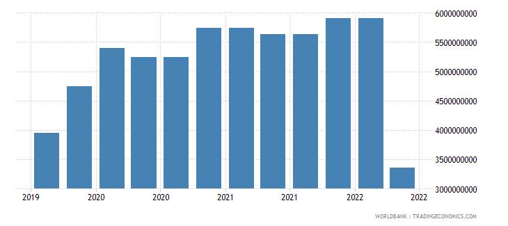 ukraine 09_insured export credit exposures berne union wb data