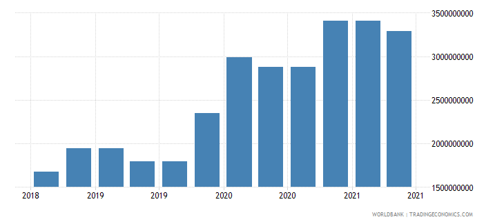 ukraine 10_insured export credit exposures short term bu wb data