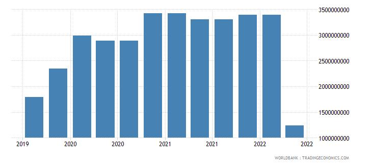 ukraine 10_insured export credit exposures short term bu wb data