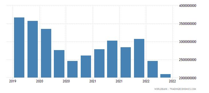 ukraine 12_liabilities to bis banks cons  short term wb data