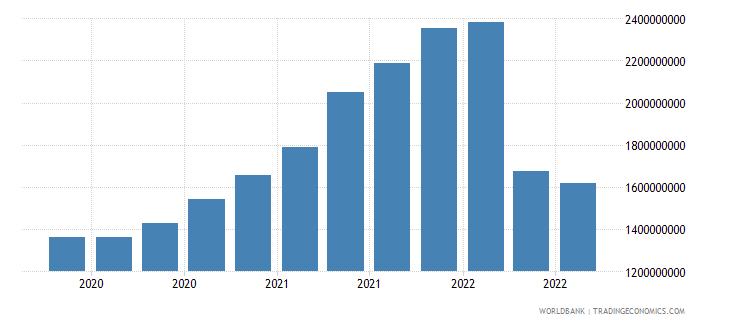 ukraine 13_multilateral loans imf short term wb data