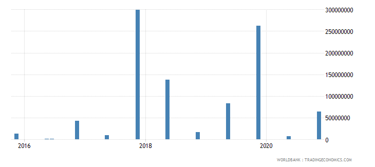 ukraine 15_debt securities held by nonresidents total short term wb data