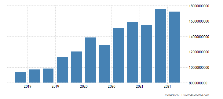 ukraine 16_international debt securities all maturities wb data