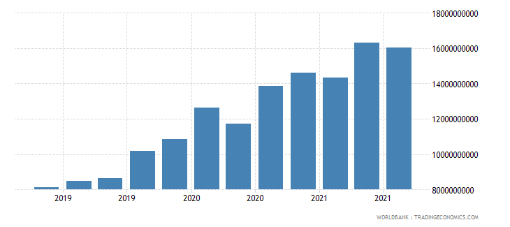 ukraine 17_international debt securities nonbanks wb data