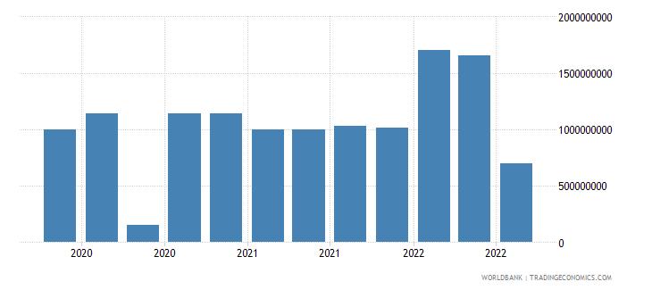 ukraine 18_international debt securities short term wb data