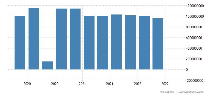 ukraine 19_intnl debt securities nonbanks short term wb data