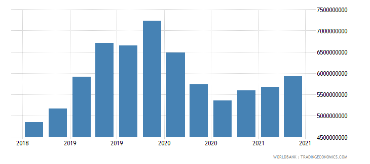 ukraine 23_liabilities to bis banks consolidated total wb data