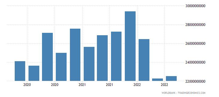 ukraine 24_international reserves excluding gold wb data
