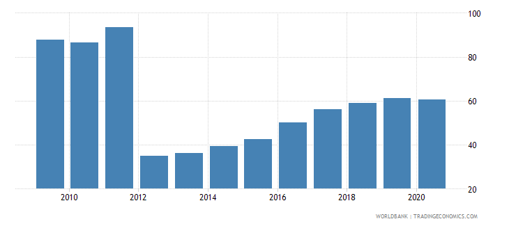 ukraine 5 bank asset concentration wb data