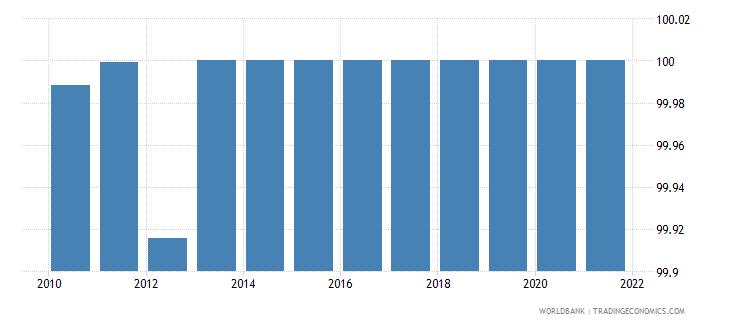 ukraine access to electricity urban percent of urban population wb data