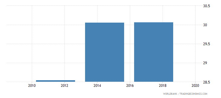 ukraine account used to receive wages percent age 15 wb data
