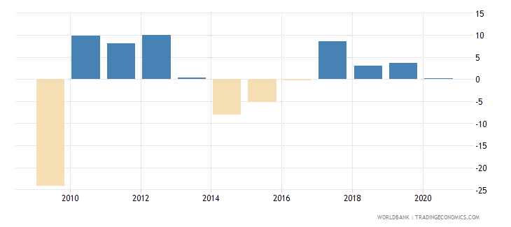 ukraine adjusted net national income annual percent growth wb data