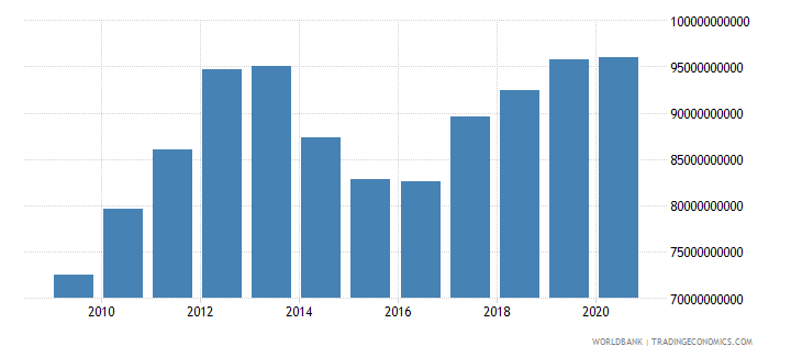 ukraine adjusted net national income constant 2000 us dollar wb data