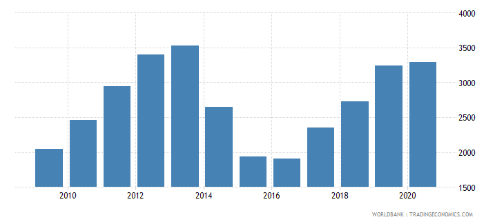 ukraine adjusted net national income per capita current us$ wb data
