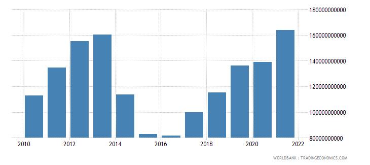 ukraine adjusted net national income us dollar wb data