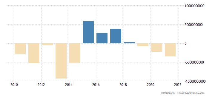ukraine adjusted net savings excluding particulate emission damage us dollar wb data