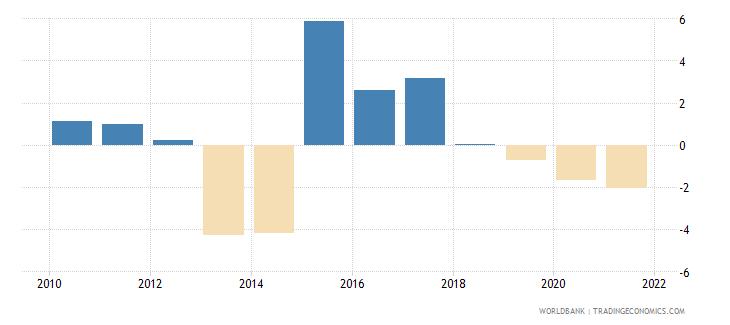 ukraine adjusted net savings including particulate emission damage percent of gni wb data