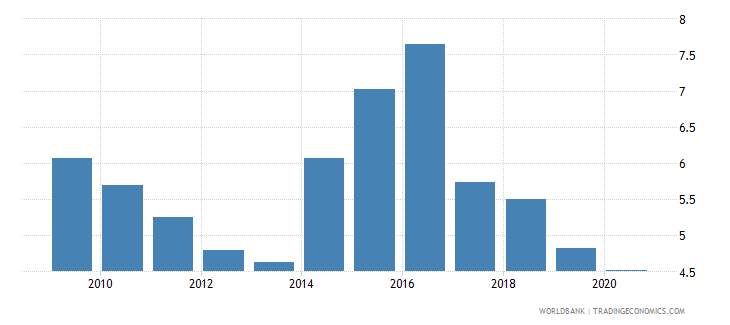 ukraine adjusted savings carbon dioxide damage percent of gni wb data