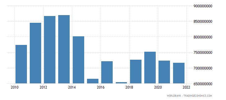 ukraine adjusted savings carbon dioxide damage us dollar wb data