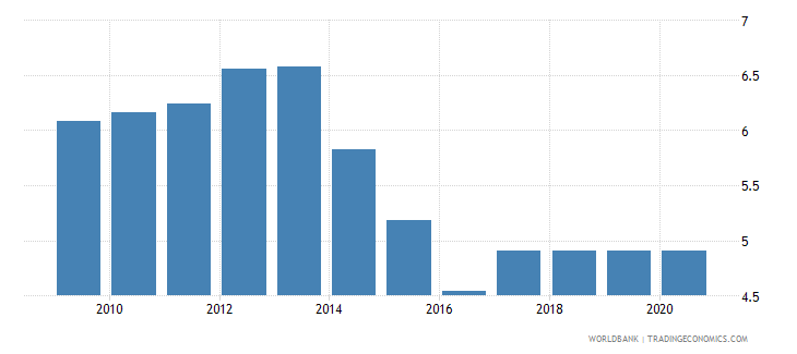ukraine adjusted savings education expenditure percent of gni wb data