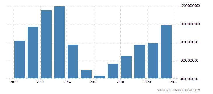ukraine adjusted savings education expenditure us dollar wb data
