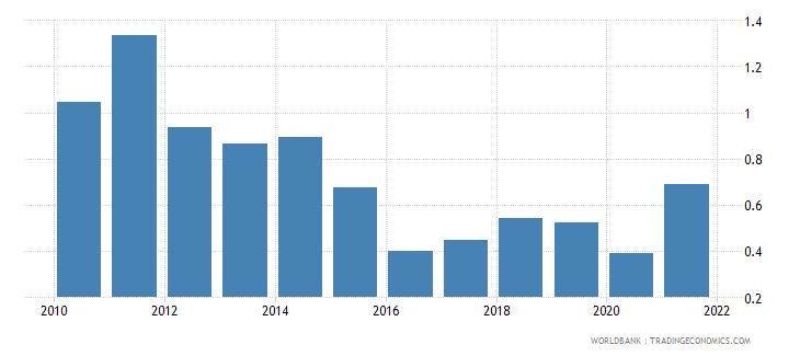 ukraine adjusted savings energy depletion percent of gni wb data