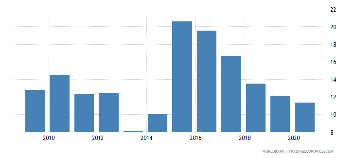 ukraine adjusted savings gross savings percent of gni wb data